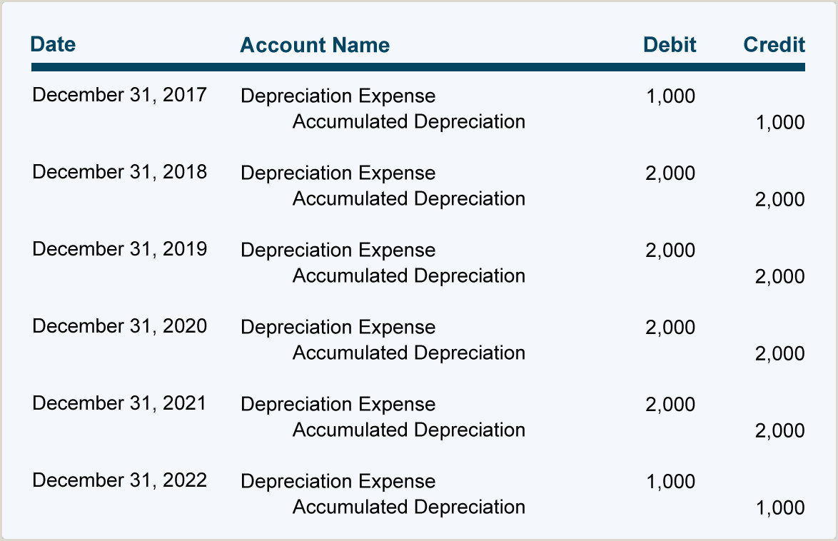 Accounting Coach Bank Reconciliation Depreciation Explanation