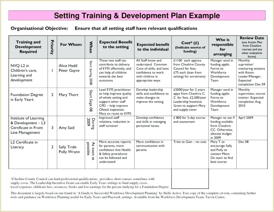 Leadership Development Plan Template Personal Development