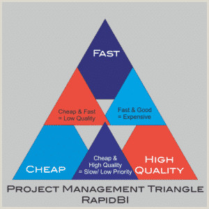 The Project Management Triangle Time Quality Cost – you