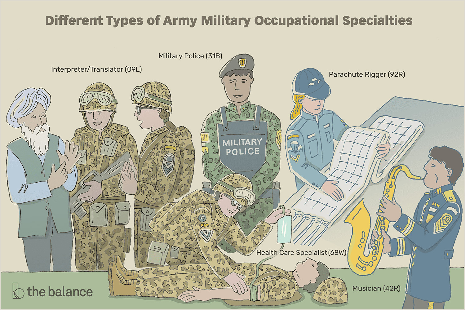 Army Monthly Counseling Examples Plete List Of Army Enlisted Mos