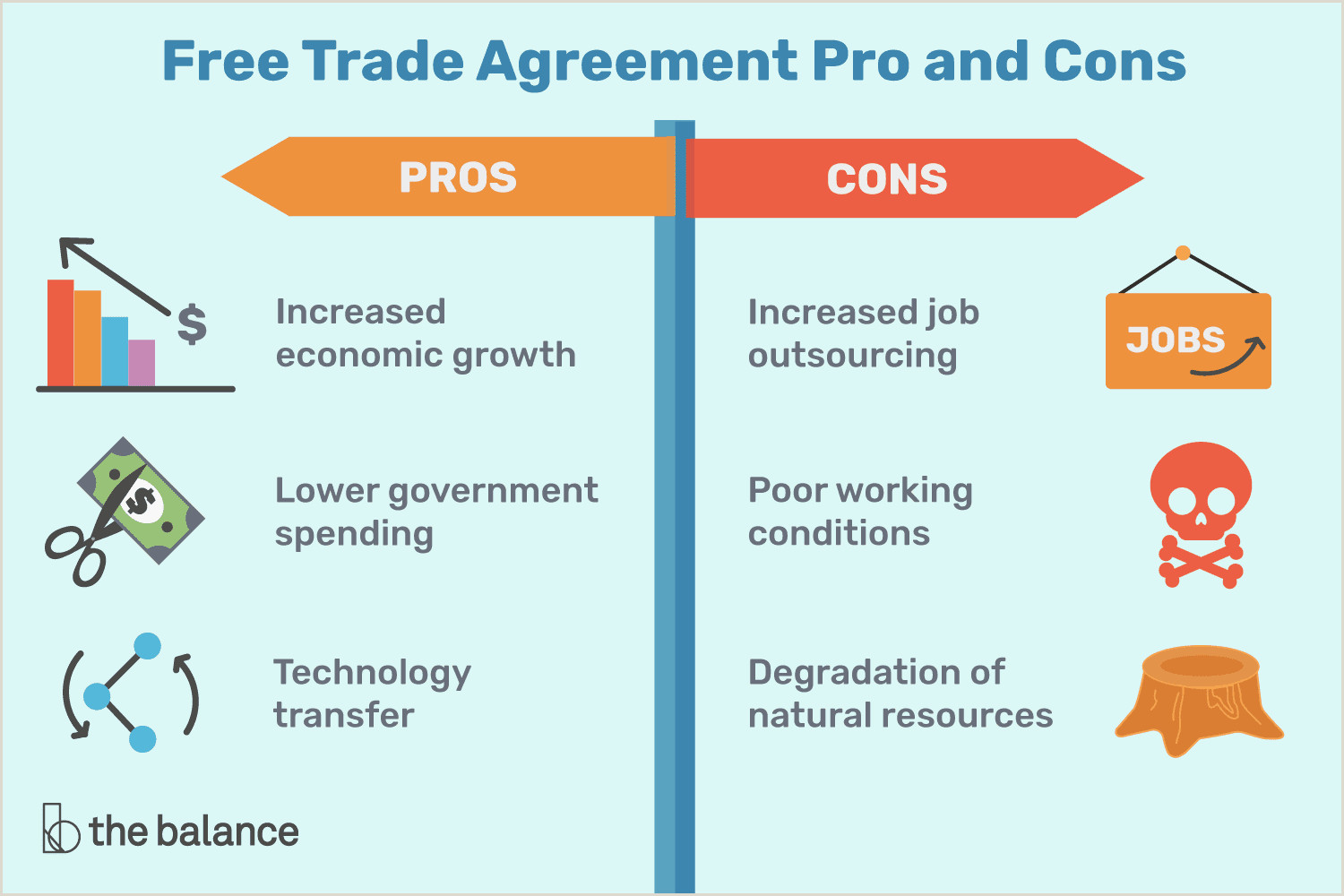 B Positive Food List Free Trade Agreement Pros and Cons