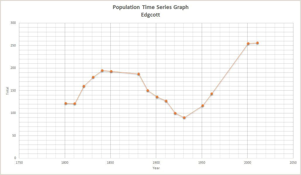 Bar Graph Template Pdf 7 Graphs Monly Used In Statistics
