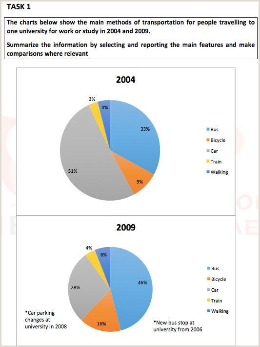 Academic IELTS Writing Task 1 Pie Charts & Band 8 5 Model