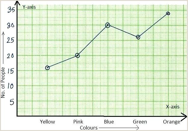 Double Bar Graphs Reteach Worksheet Interpreting Bar Graphs