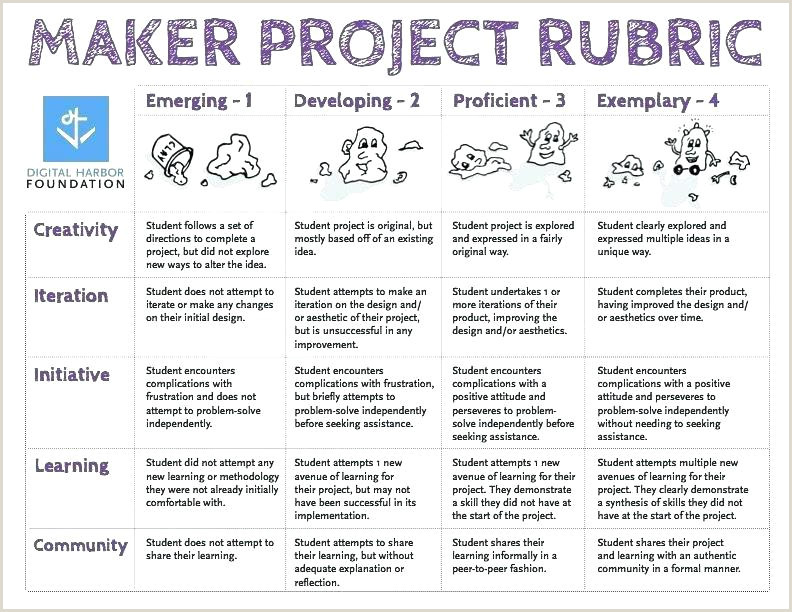 Project Rubric Template Maker Sample In Science Creator