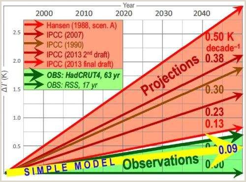 Block Letter K Peer Reviewed Pocket Calculator Climate Model Exposes