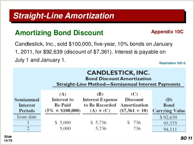 Bond Amortization Schedule Straight Line Method Pengantar Akuntansi 2 Ch10 Liability