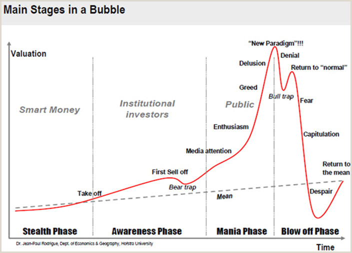 Bubble Web Graphic organizer Valuewalk On Design Advice