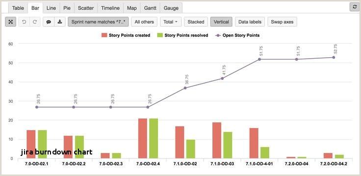 Burndown Chart Excel Template Burndown Chart Excel Template Unique Burndown Chart Excel