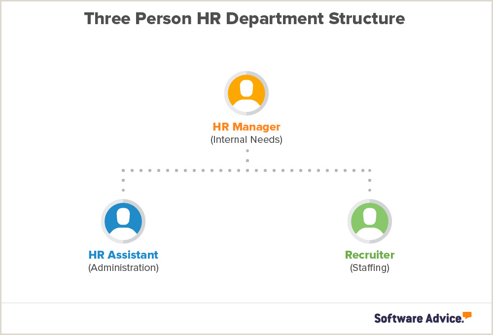 pany Growing How to Plan Your HR Department Structure