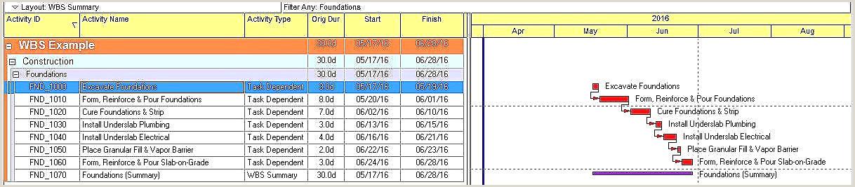 Template Cv Gratuit Exemple Resume Word Template Free New Cv
