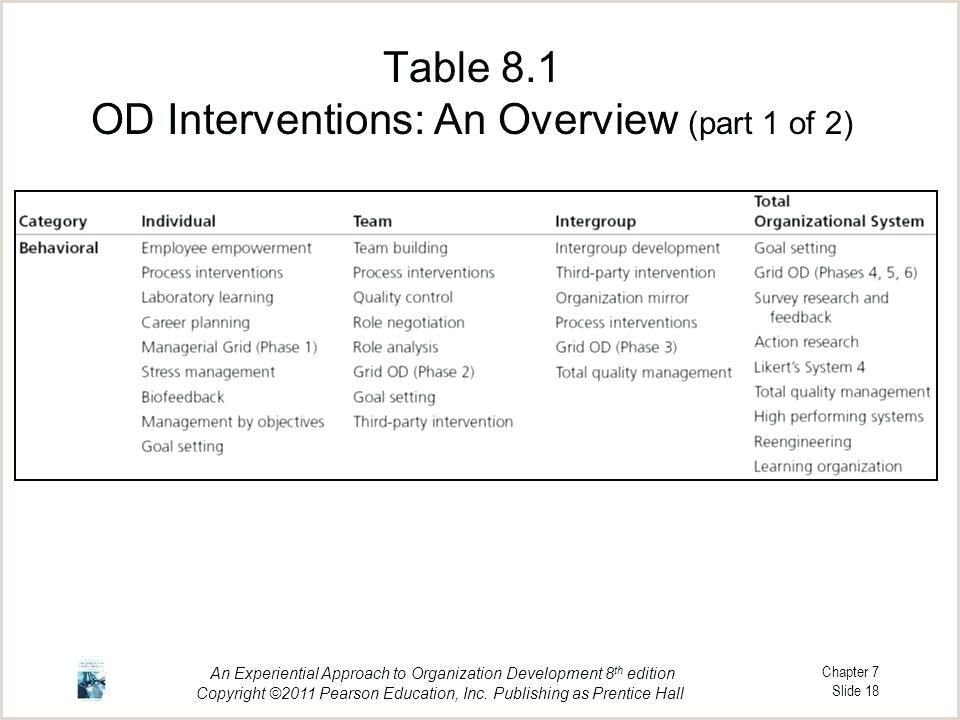 Call Center Flow Chart Template Behavior Modification Chart Template Best Kindergarten