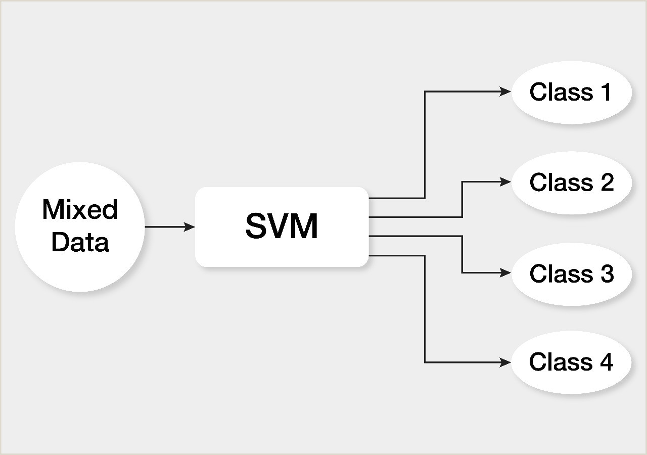 Support Vector Machines SVM — An Overview Towards Data