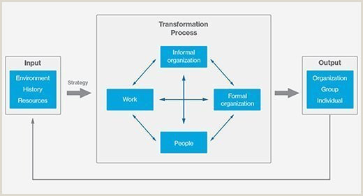 What is a Gap Analysis Definition from WhatIs