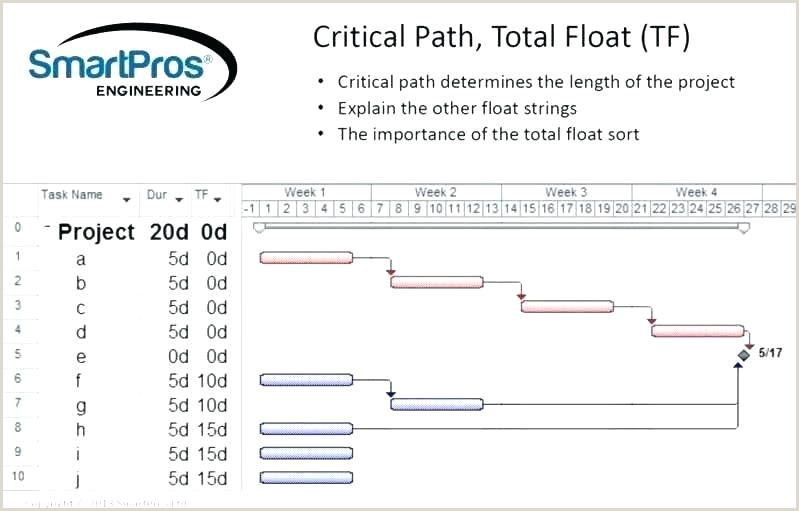 Change order Template for Construction Construction Change order Flowchart – Kaskader