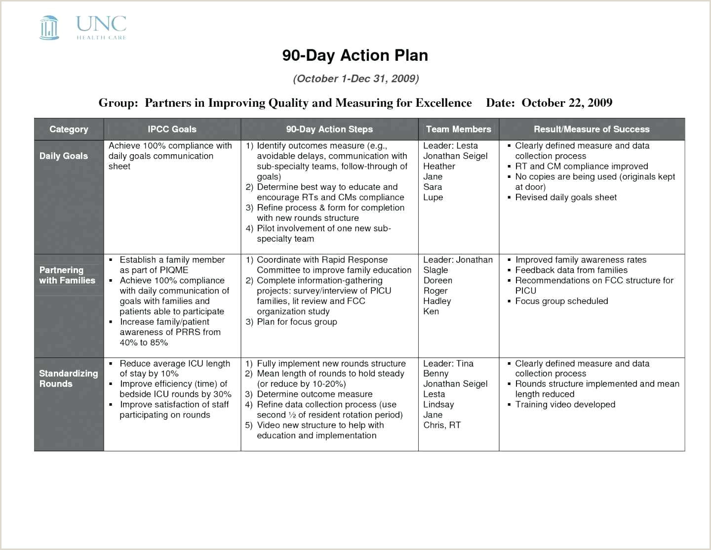 Cms Corrective Action Plan Best Action Plan Template – Verypage