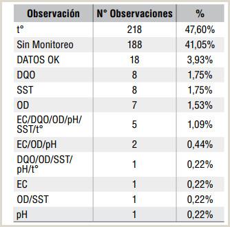 Análisis de la Calidad del Agua del Ro Bogotá Dura nte el