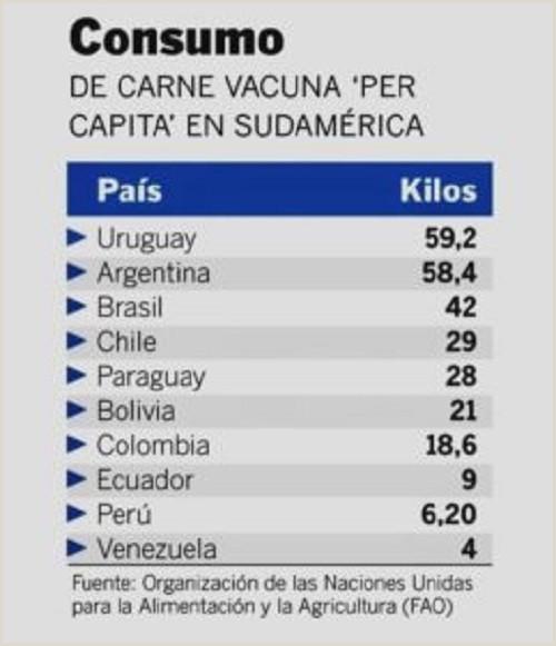El consumo per cápita de carne de vacuno en Venezuela baja