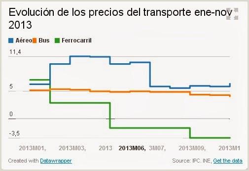 ftf foro del transporte y el ferrocarril diciembre 2013