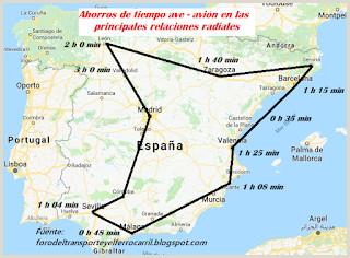ftf foro del transporte y el ferrocarril Ventaja