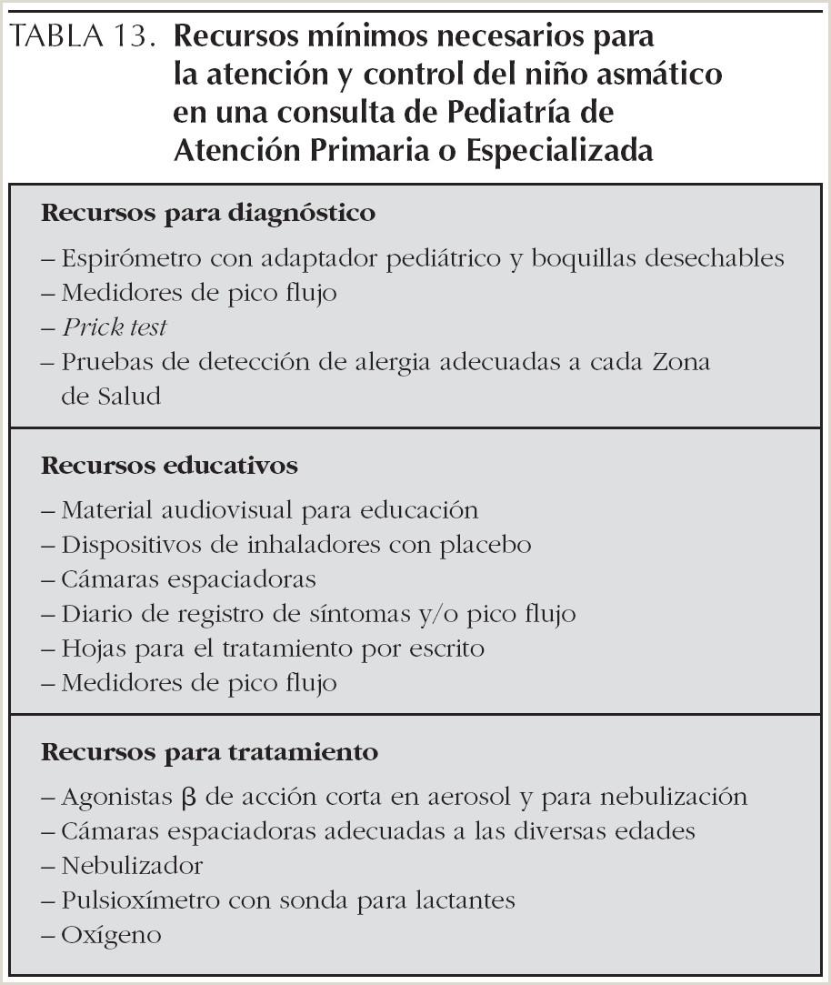 Consenso sobre tratamiento del asma en pediatra