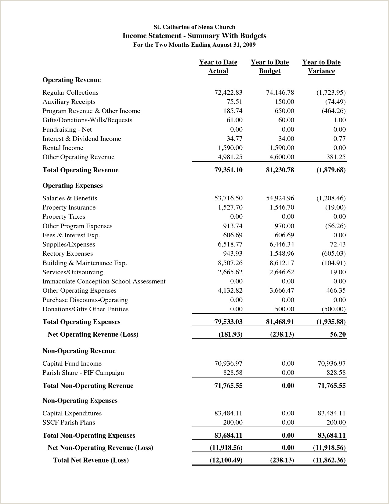 sample church financial statement