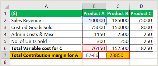Unit Contribution Margin Formula