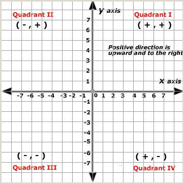 Coordinate Plane Quadrant 1 Worksheet Coordinate Geometry the Cartesian Plane
