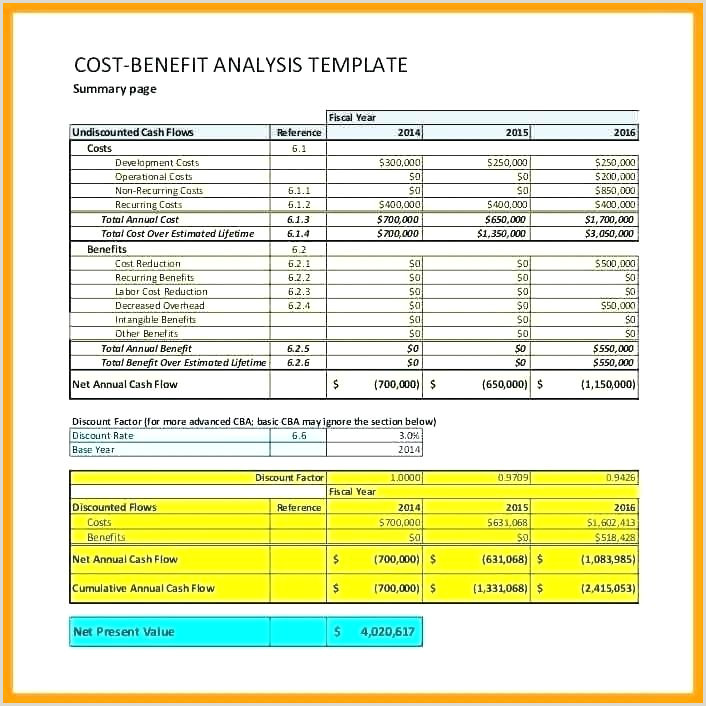 Cost Benefit Analysis Example Definition Psychology Template Cbt