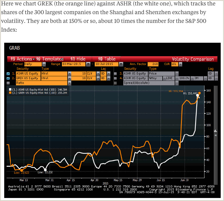Greece and China Battle for Most Dangerous ETF Livewire