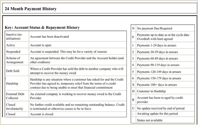 Credit Reference Sheet Template How Credit Scores Work In New Zealand Moneyhub