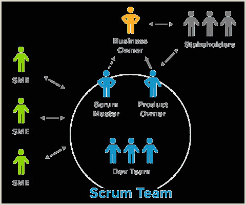 Scrum Team position The Ideal Team Structure for Agile