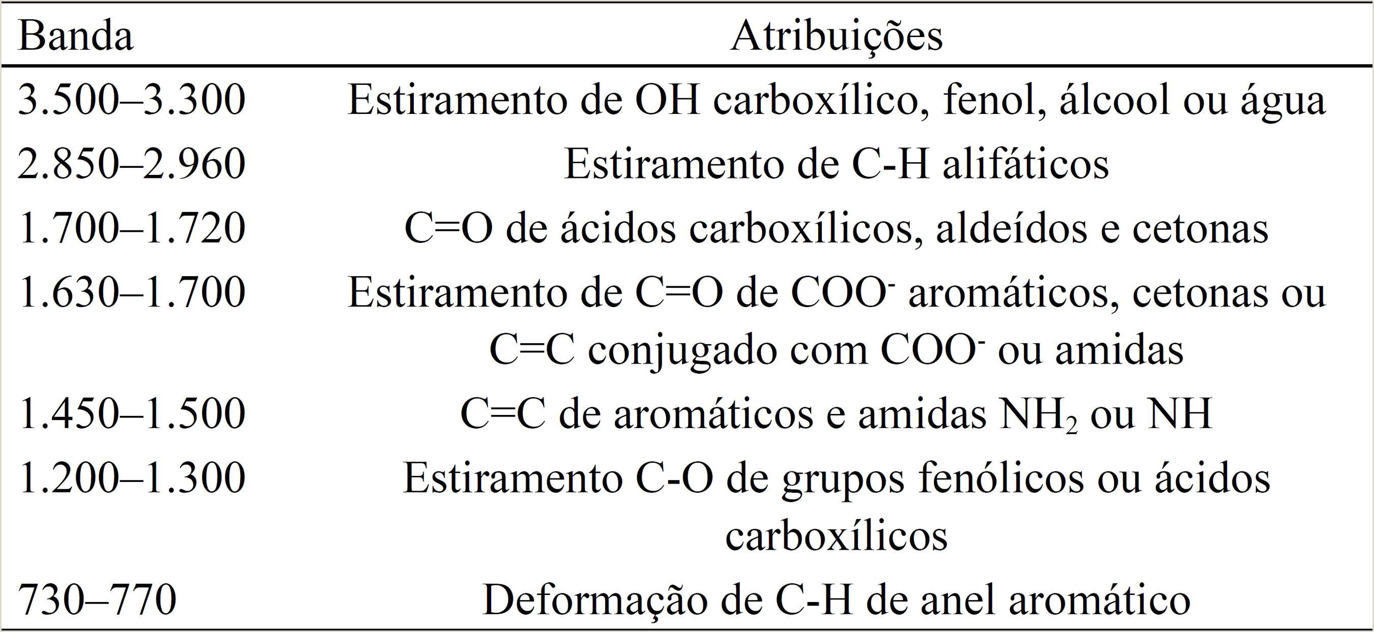 Atributos qumicos e qualidade da matéria org¢nica do solo