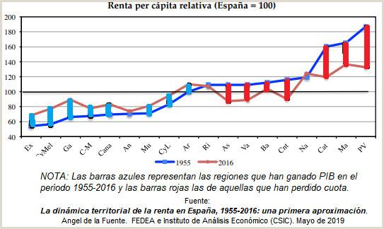 Curriculum Vitae Para Rellenar Chileno Ftf foro Del Transporte Y El Ferrocarril Las Dos Espa±as