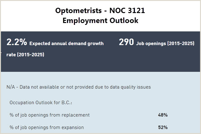 Cv Format For Canadian Job Market Optometrists Skilled Immigrant Infocentre