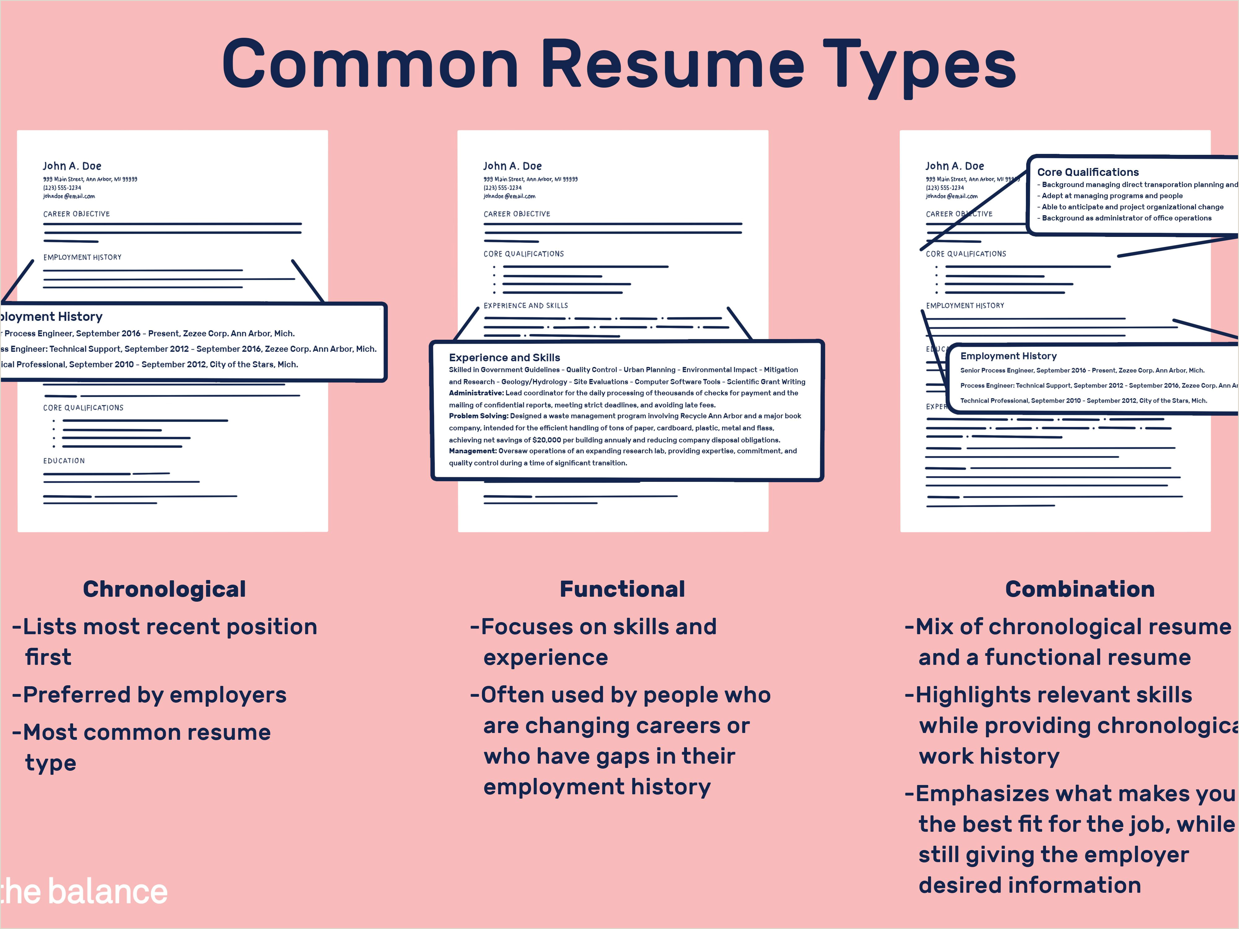 Cv format for Job Interview Different Resume Types