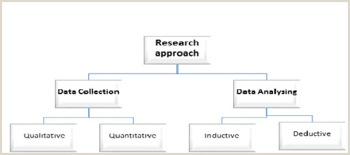 Master Thesis Research Methodology Example Antithesis in