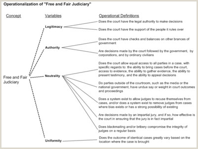 Definition Essay Example Love Operationalization