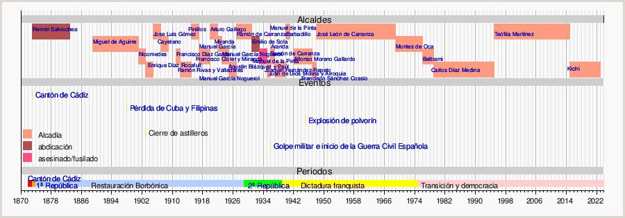 Cádiz la enciclopedia libre