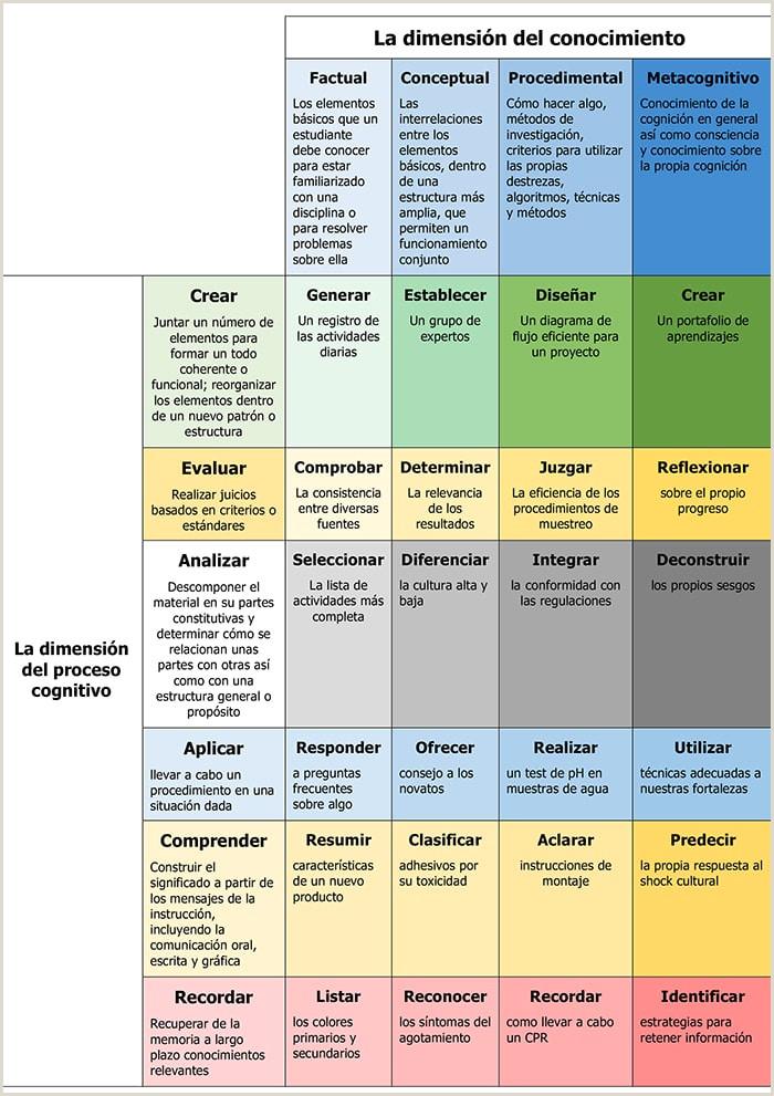 Descargar Hoja De Vida Caprendizaje O Redactar Objetivos De Aprendizaje Con La Taxonoma De