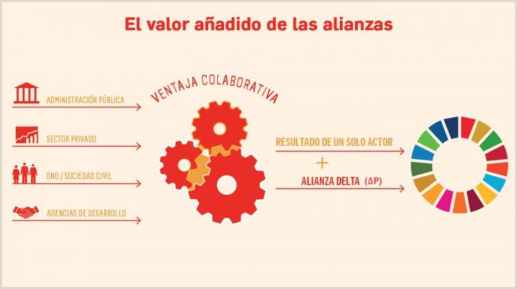 Descargar Hoja De Vida De Red socio Empleo Post 2015 Agenda De Desarrollo sostenible