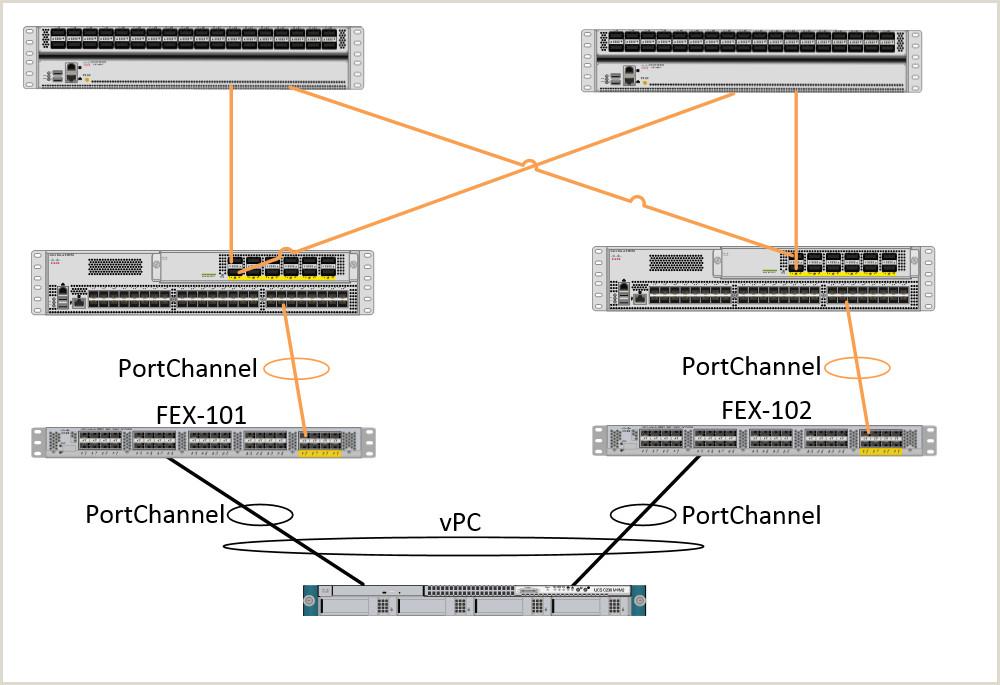 Configurar el vPC de un host a los suplementos de la tela