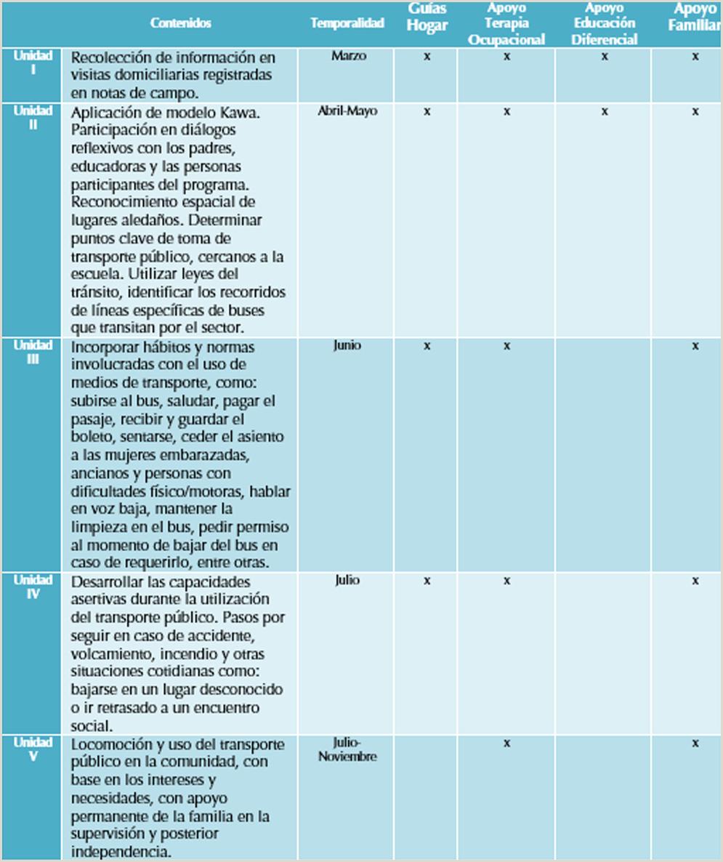 Vista de Programa de lo oci³n y uso de transporte pºblico