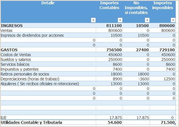 Utilidad contable y tributaria para el IUE Bolivia