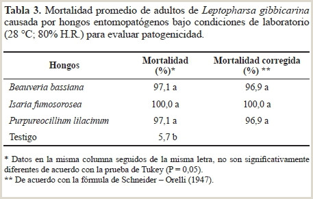 Descargar Hoja De Vida Sena Efficacy Of Entomopathogenic Fungi to Control Leptopharsa