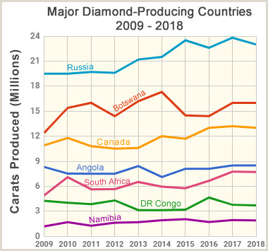 Diamond A gem mineral with properties for industrial use