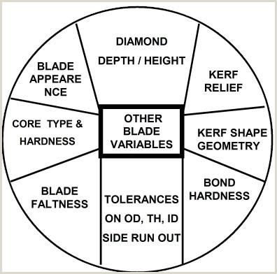 Diamond Blade Guide Understand Diamond Blades SMART CUT