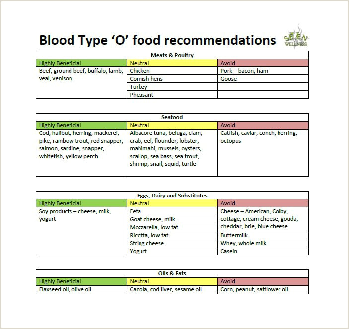 Dr Lam Blood Type O 30 Blood Type Diet Charts & Printable Tables Template Lab