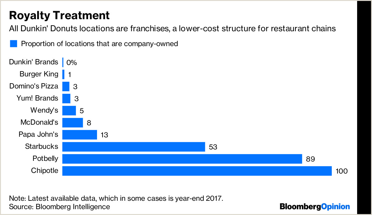 Dunkin Donuts DNKN Deal Talk Pros and Cons to a Takeover