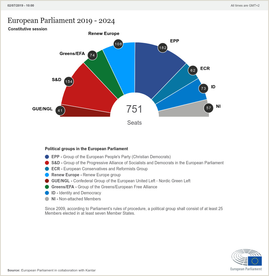 Europass Cv format Hrvatski Home 2019 European Election Results